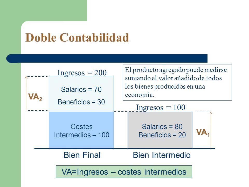 Doble Contabilidad Ingresos = 200 VA2 Ingresos = 100 VA1 Bien Final