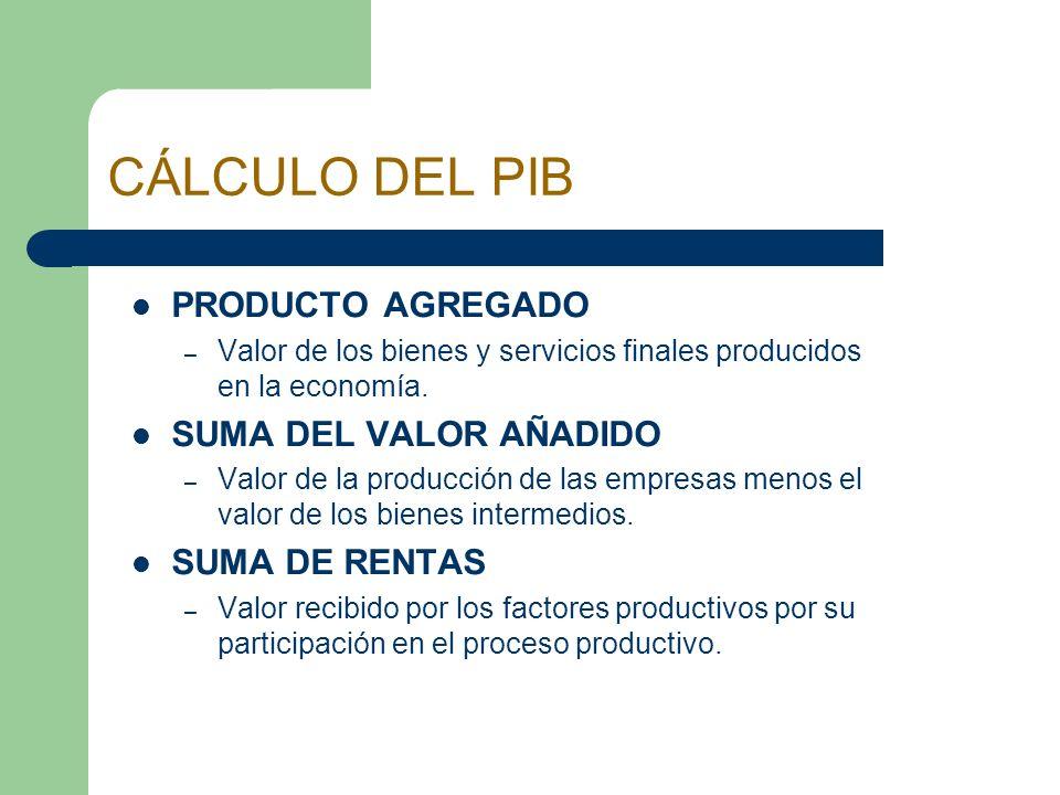 CÁLCULO DEL PIB PRODUCTO AGREGADO SUMA DEL VALOR AÑADIDO