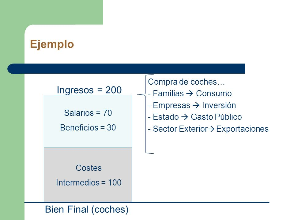 Ejemplo Ingresos = 200 Bien Final (coches) Compra de coches…