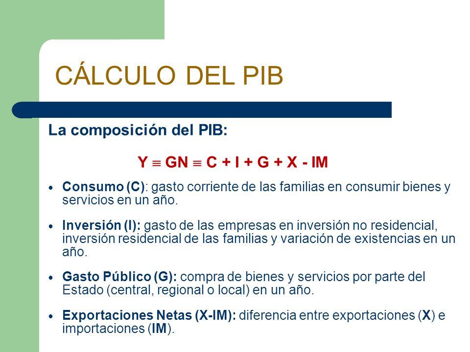 CÁLCULO DEL PIB La composición del PIB: Y  GN  C + I + G + X - IM