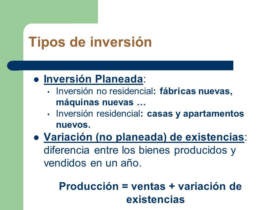 Producción = ventas + variación de existencias