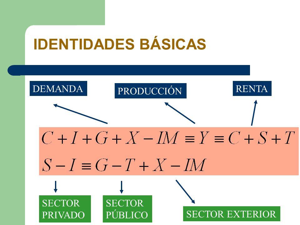 IDENTIDADES BÁSICAS DEMANDA RENTA PRODUCCIÓN SECTOR PRIVADO SECTOR