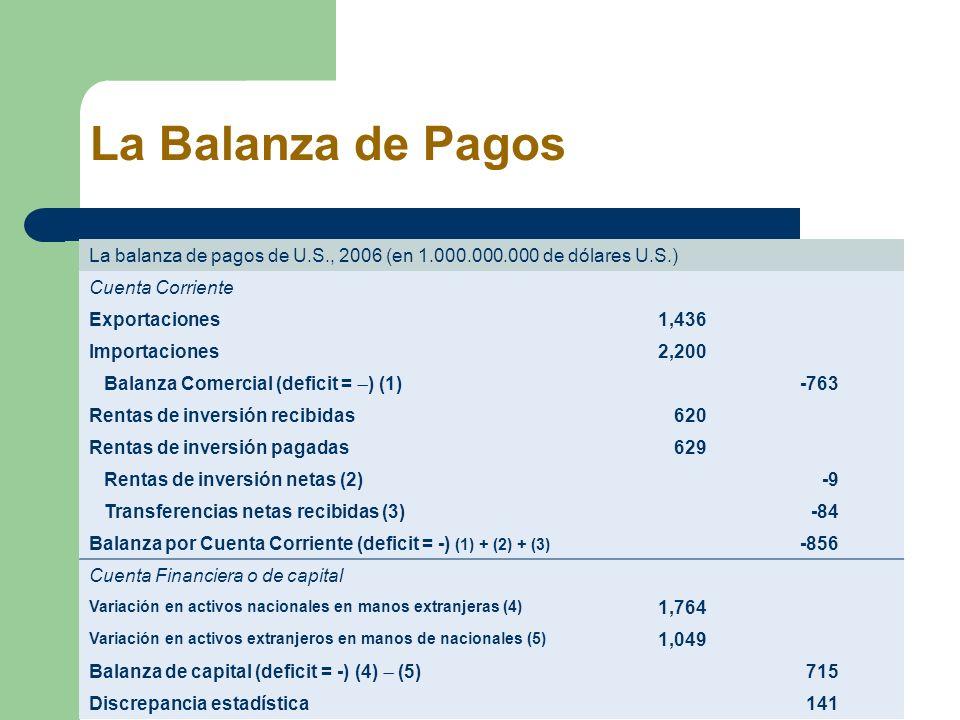 La Balanza de Pagos La balanza de pagos de U.S., 2006 (en 1.000.000.000 de dólares U.S.) Cuenta Corriente.