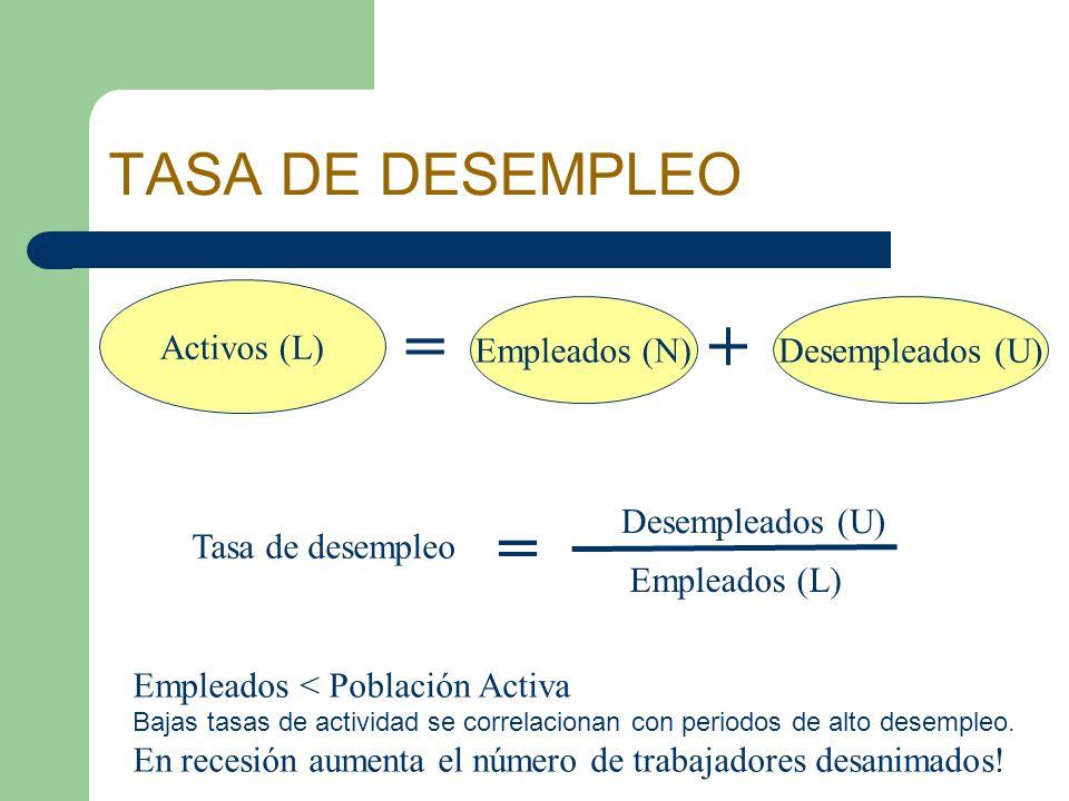 = + = TASA DE DESEMPLEO Activos (L) Empleados (N) Desempleados (U)