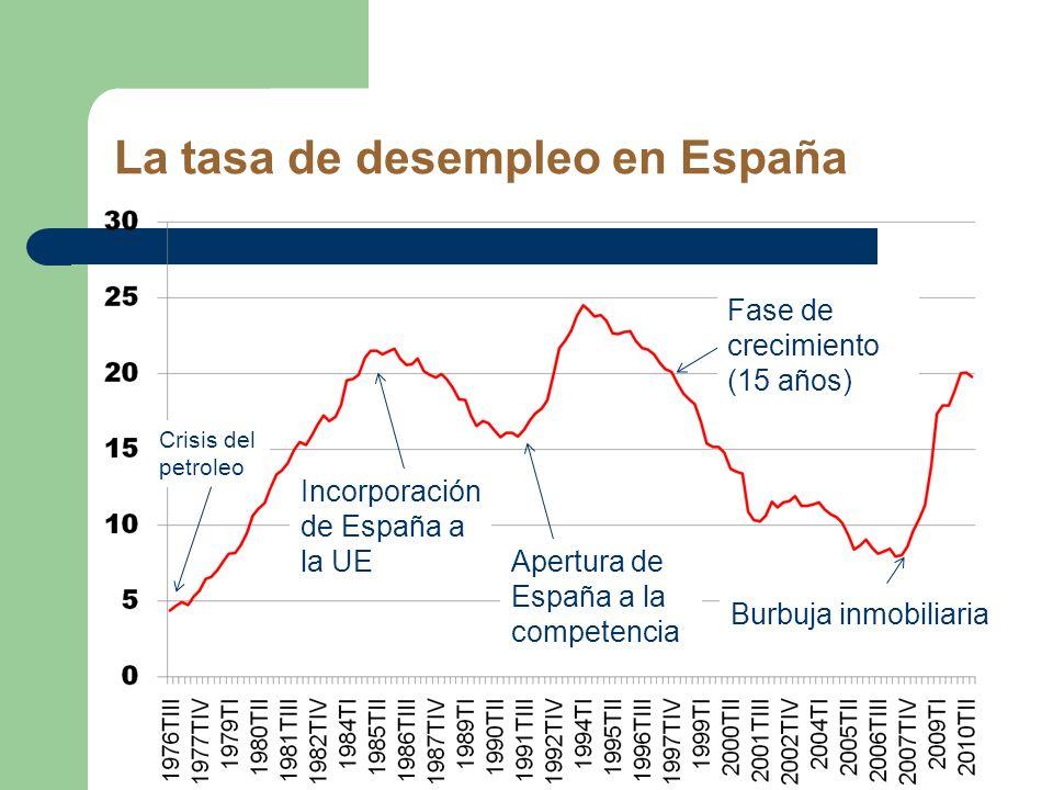 La tasa de desempleo en España