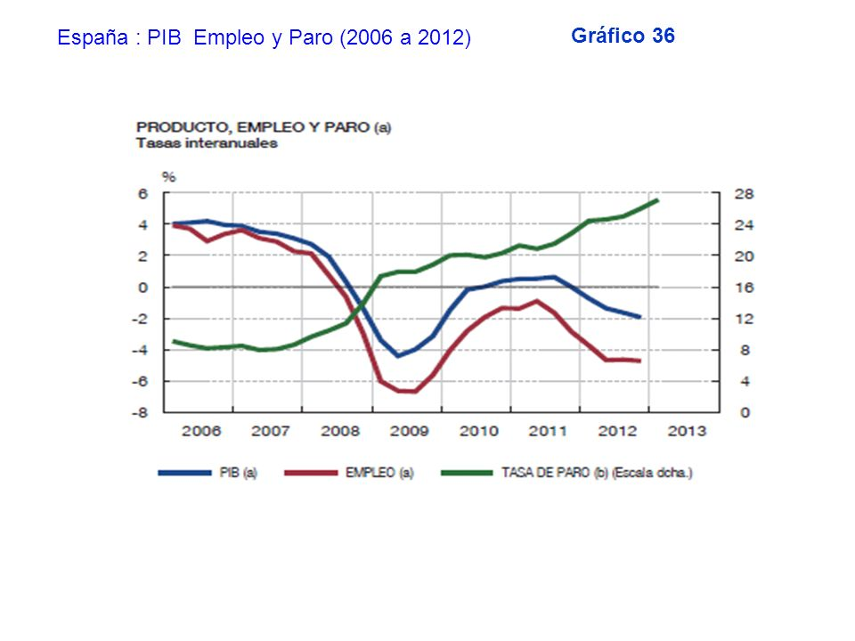 España : PIB Empleo y Paro (2006 a 2012)