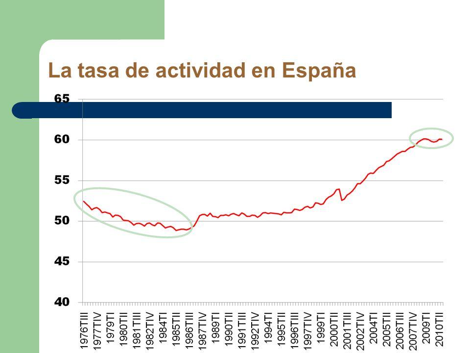 La tasa de actividad en España
