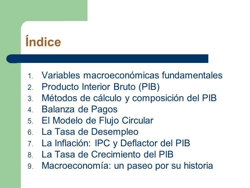 Índice Variables macroeconómicas fundamentales