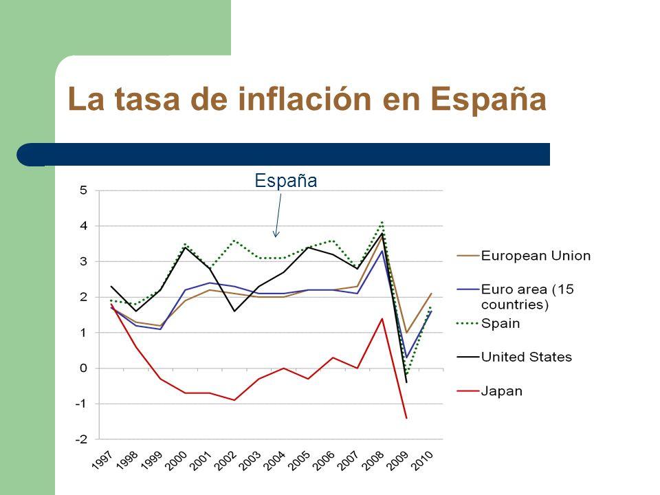 La tasa de inflación en España