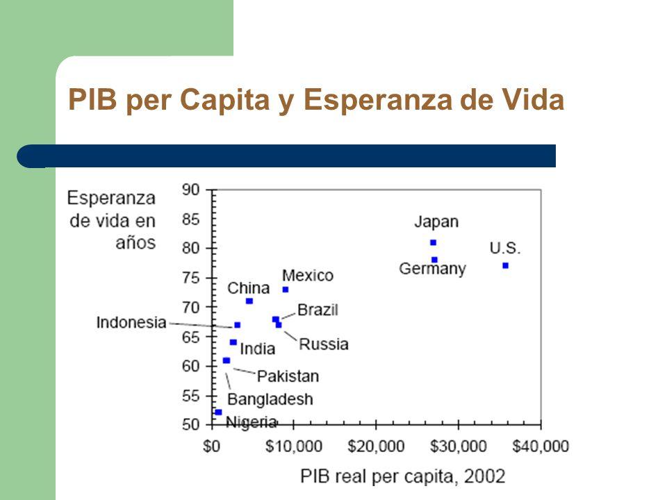PIB per Capita y Esperanza de Vida