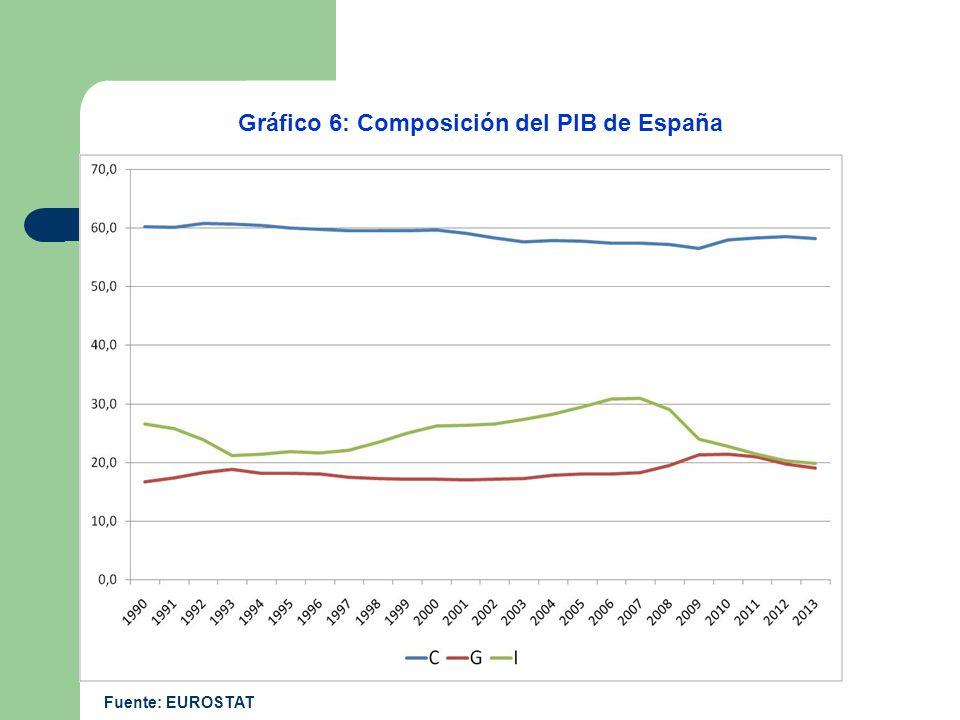 Gráfico 6: Composición del PIB de España