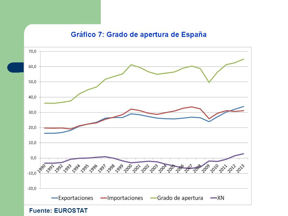 Gráfico 7: Grado de apertura de España