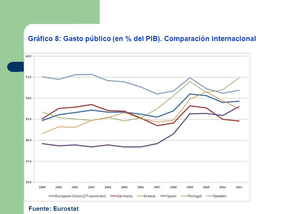 Gráfico 8: Gasto público (en % del PIB). Comparación internacional