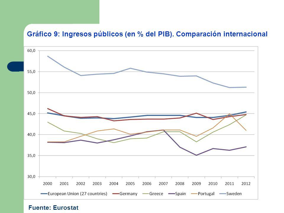 Gráfico 9: Ingresos públicos (en % del PIB). Comparación internacional