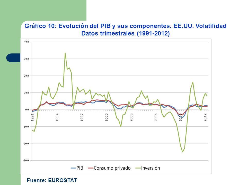 Gráfico 10: Evolución del PIB y sus componentes. EE. UU