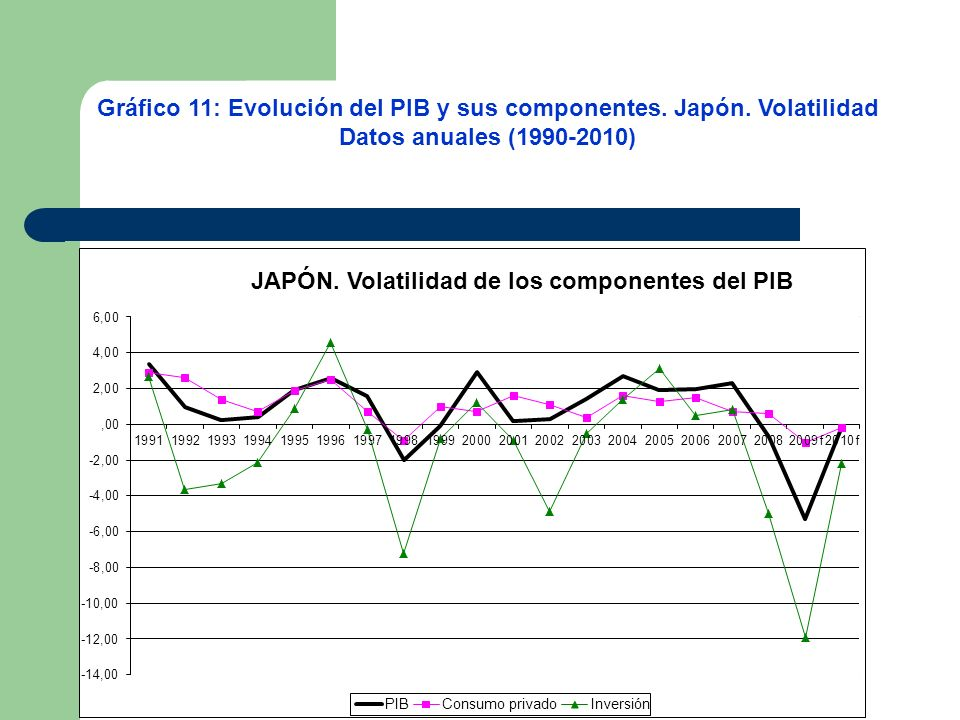Gráfico 11: Evolución del PIB y sus componentes. Japón