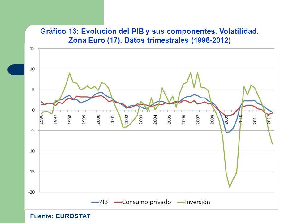Gráfico 13: Evolución del PIB y sus componentes. Volatilidad.