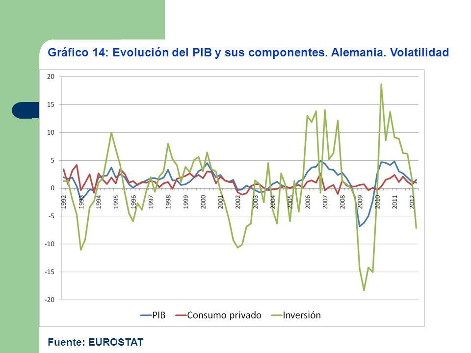 Gráfico 14: Evolución del PIB y sus componentes. Alemania. Volatilidad