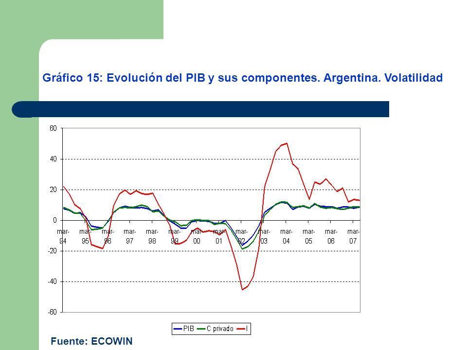 Gráfico 15: Evolución del PIB y sus componentes. Argentina. Volatilidad