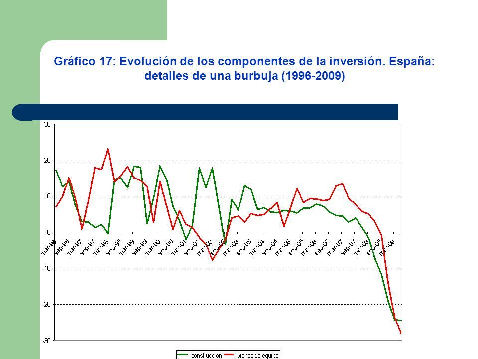 Gráfico 17: Evolución de los componentes de la inversión. España:
