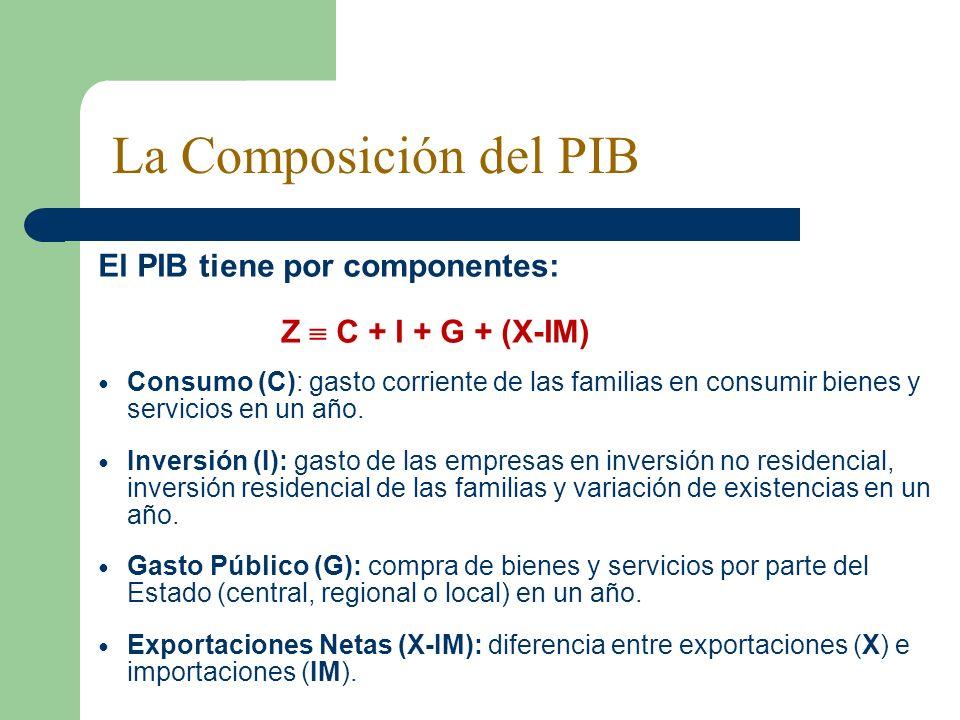 La Composición del PIB El PIB tiene por componentes: