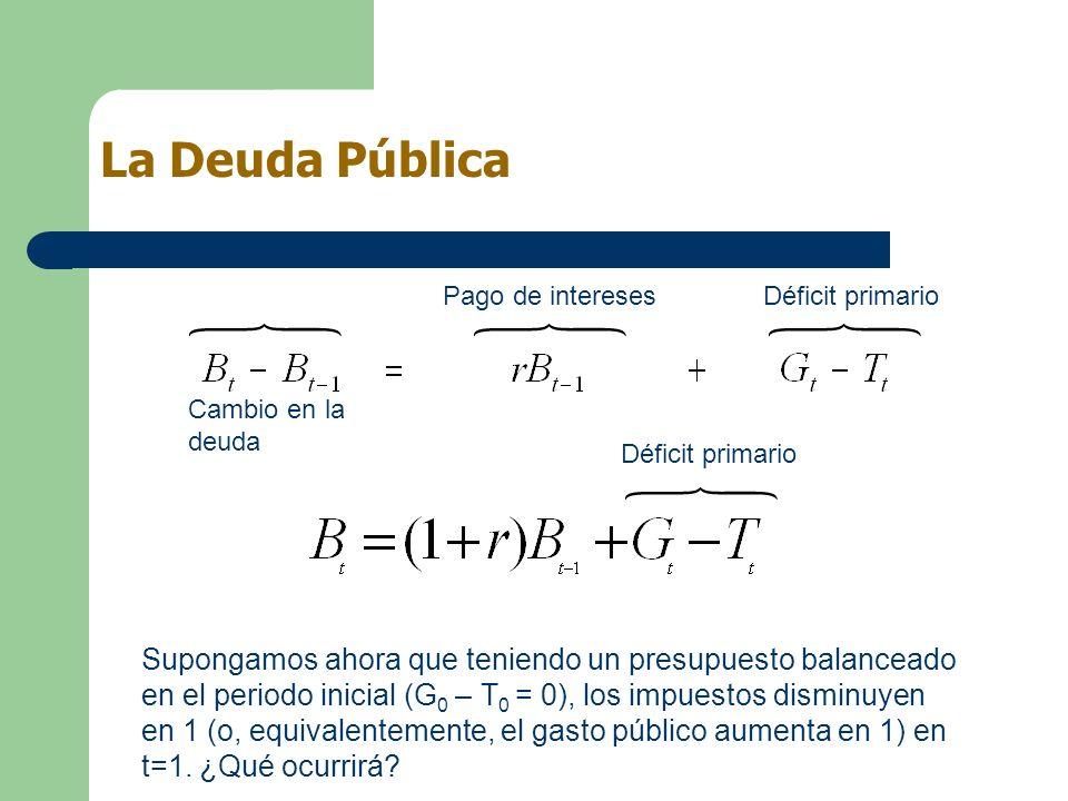 La Deuda Pública Pago de intereses. Déficit primario. Cambio en la deuda. Déficit primario.