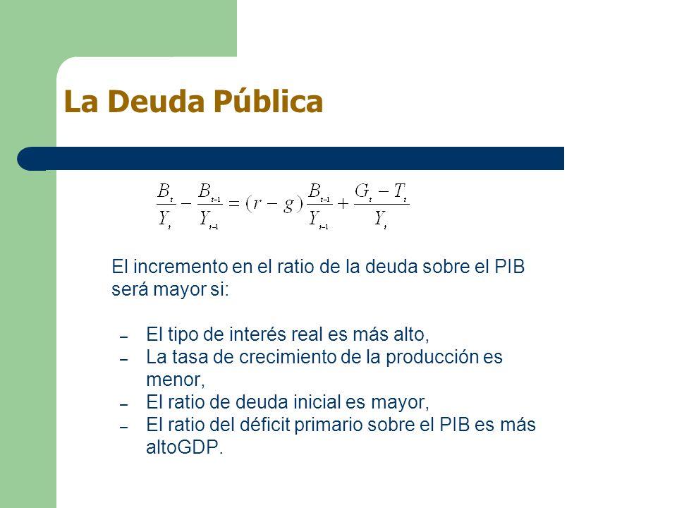 La Deuda Pública El incremento en el ratio de la deuda sobre el PIB será mayor si: El tipo de interés real es más alto,