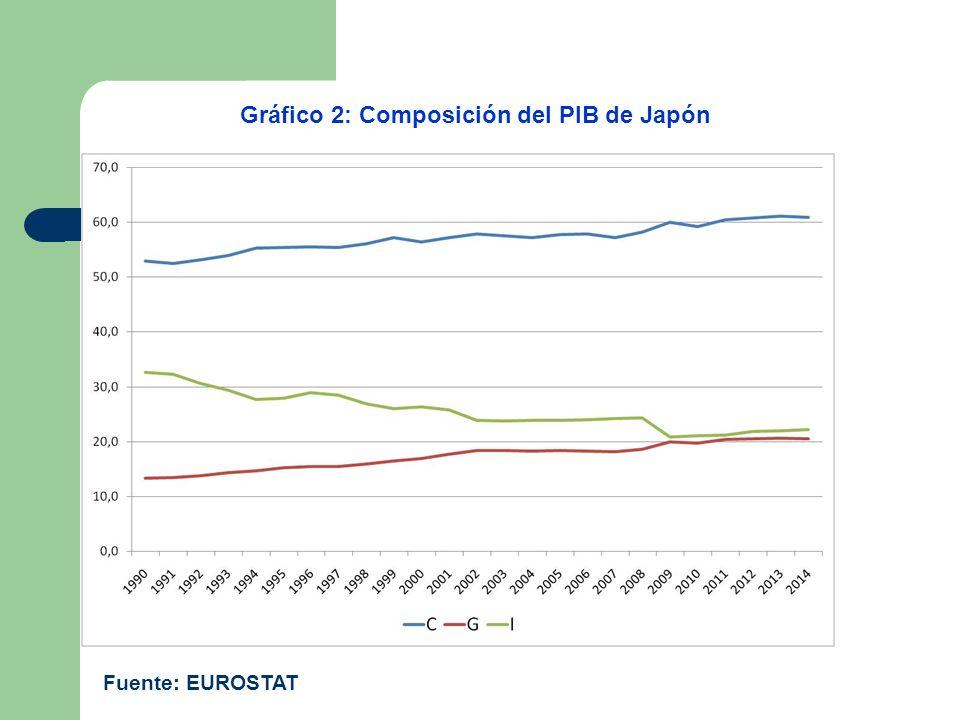 Gráfico 2: Composición del PIB de Japón