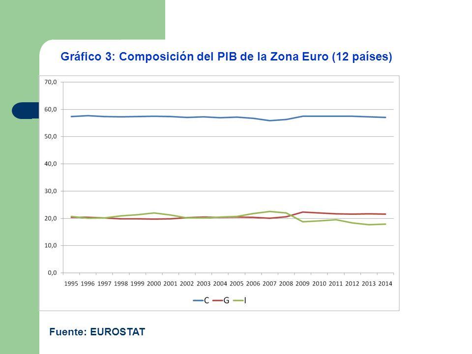 Gráfico 3: Composición del PIB de la Zona Euro (12 países)