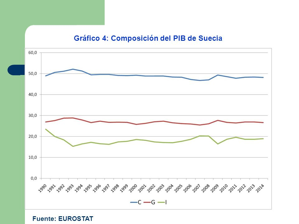 Gráfico 4: Composición del PIB de Suecia