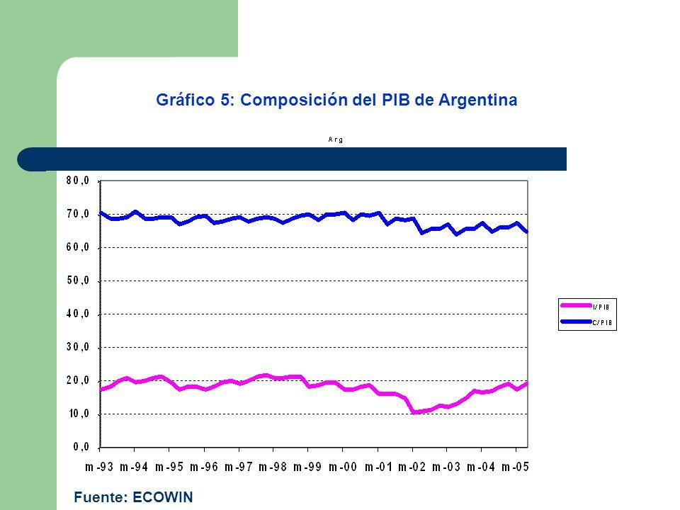 Gráfico 5: Composición del PIB de Argentina