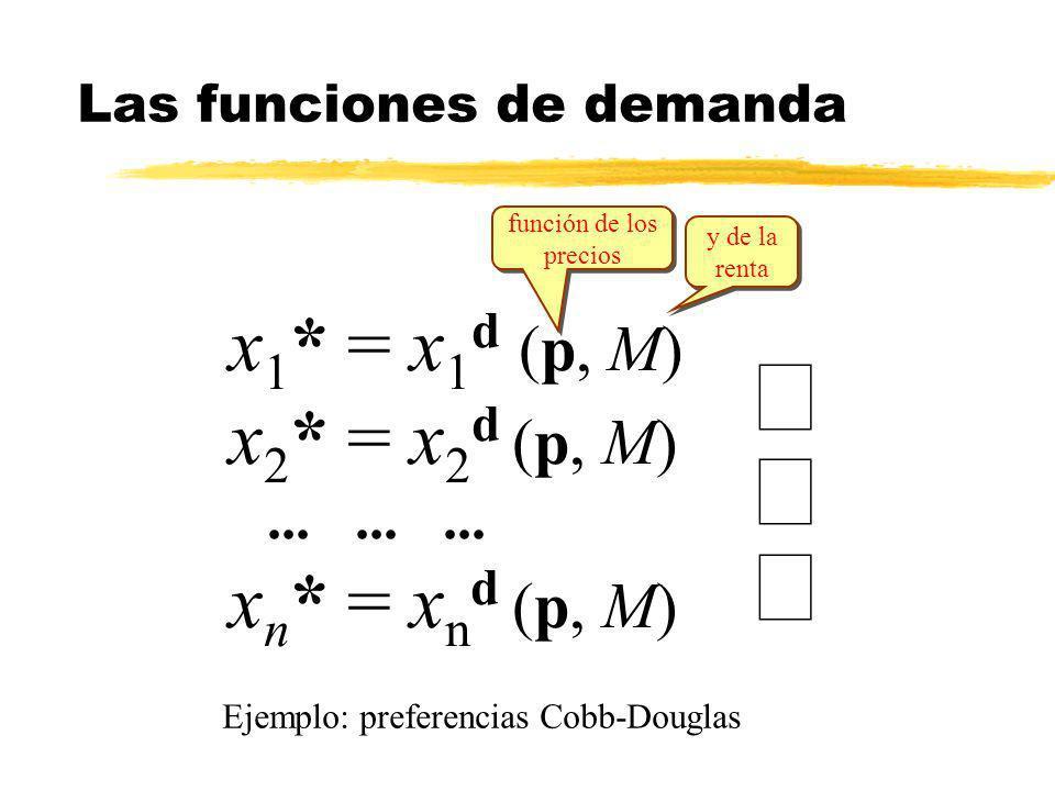 Las funciones de demanda
