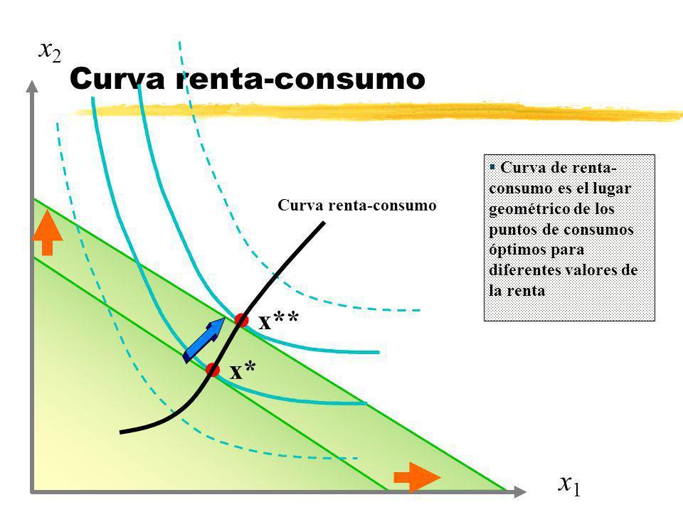 Curva renta-consumo x2 x1 x** x*