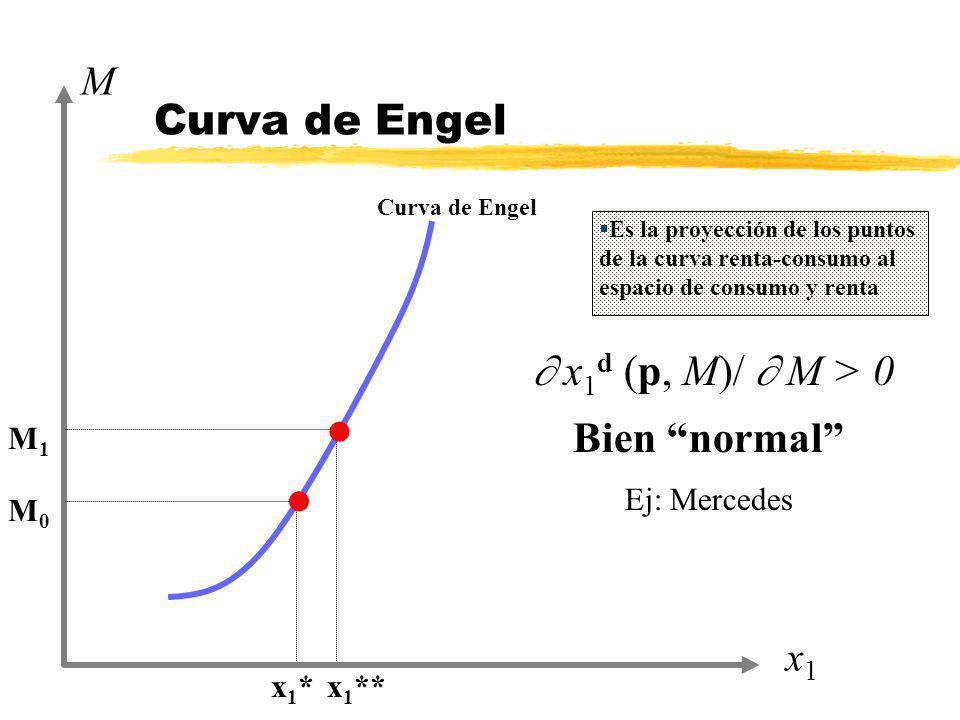 Curva de Engel  x1d (p, M)/  M > 0 Bien normal M x1