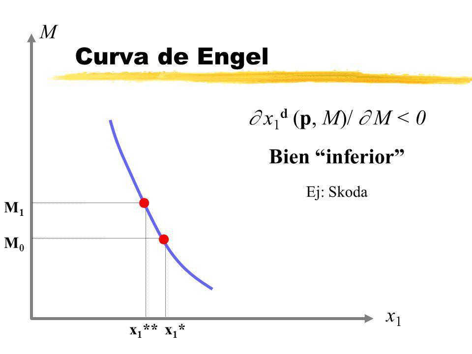 Curva de Engel  x1d (p, M)/  M < 0 Bien inferior M x1 Ej: Skoda