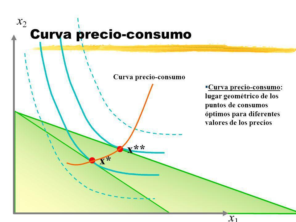 Curva precio-consumo x2 x1 x** x* Curva precio-consumo