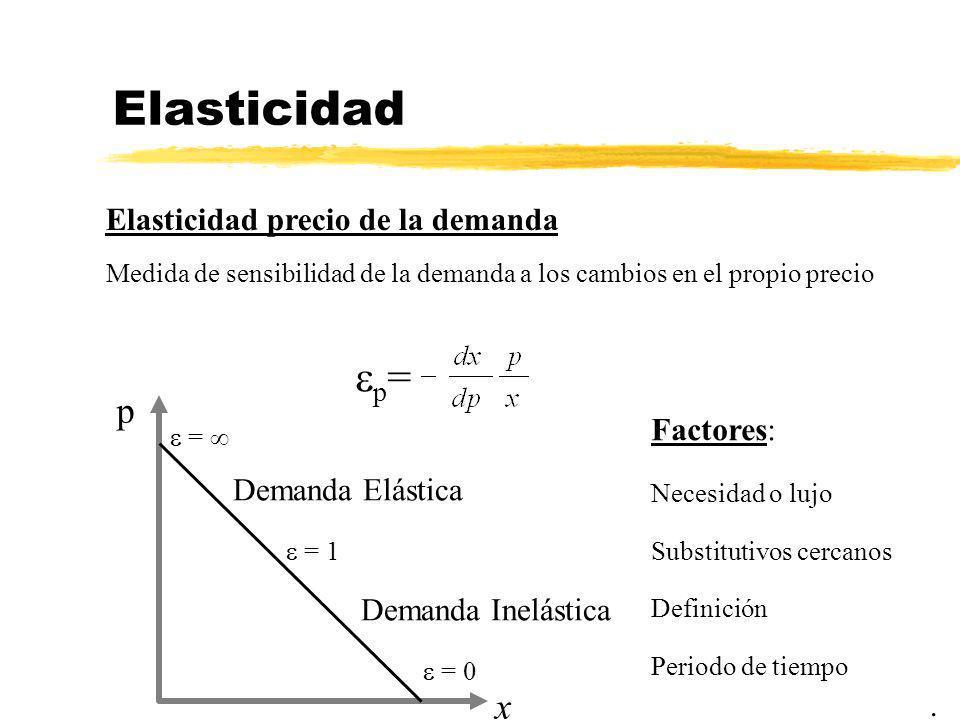 Elasticidad p= p x Elasticidad precio de la demanda Factores: