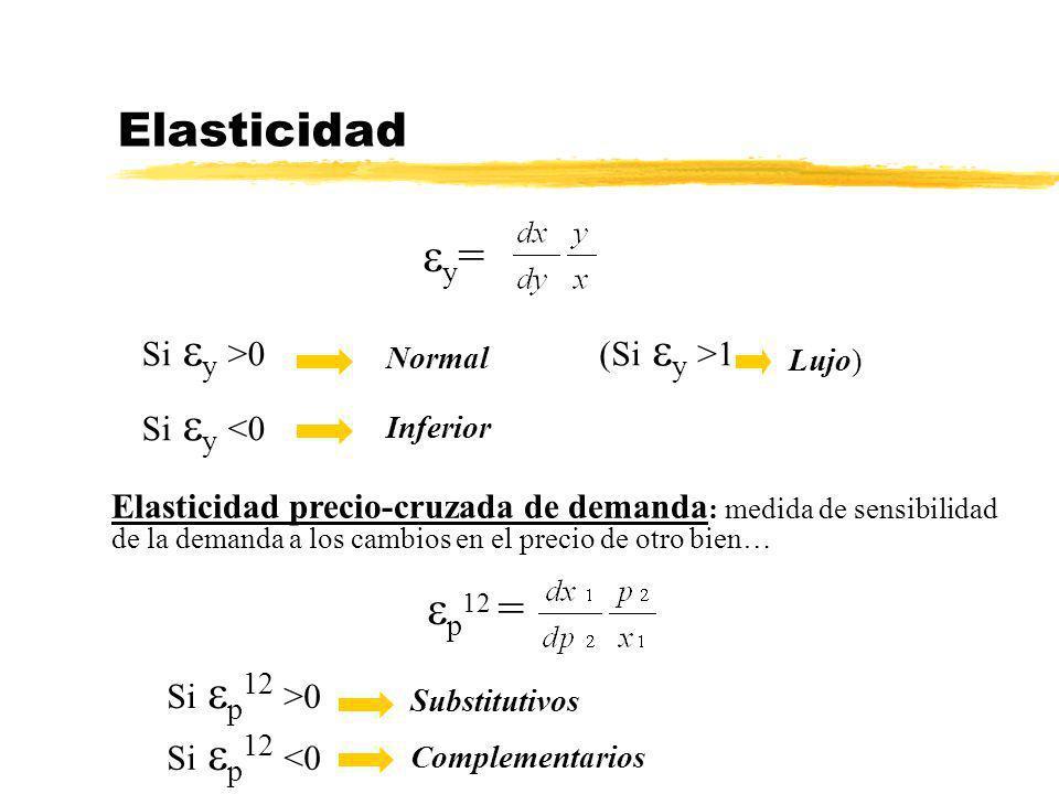 Elasticidad y= p12 = Si y >0 (Si y >1 Si y <0
