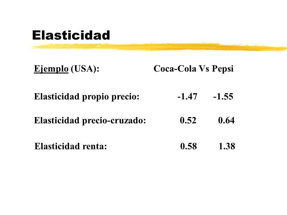 Elasticidad Ejemplo (USA): Coca-Cola Vs Pepsi