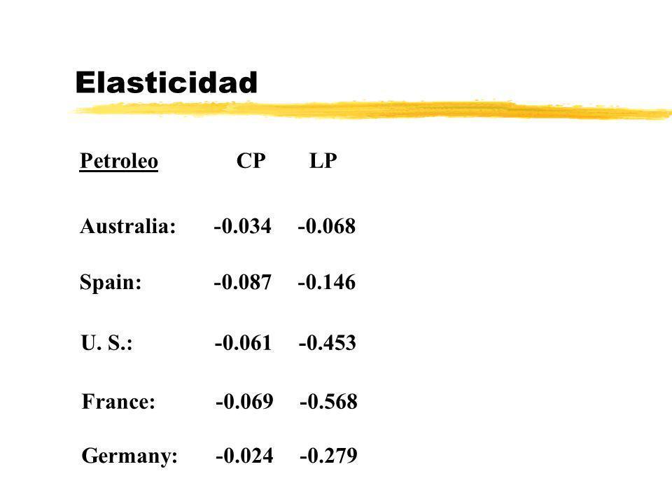 Elasticidad Petroleo CP LP Australia: -0.034 -0.068