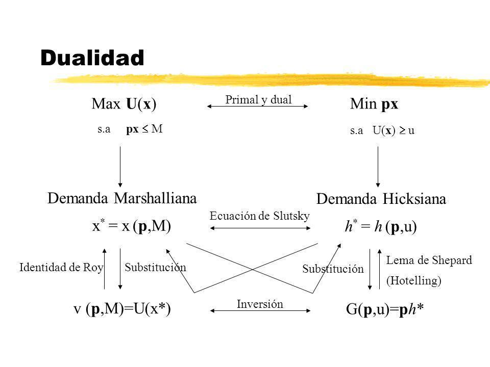 Dualidad Min px Max U(x) Demanda Marshalliana Demanda Hicksiana