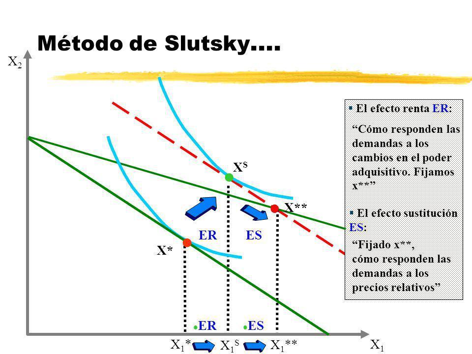 Método de Slutsky…. X2 XS X** ER ES X* ER ES X1 X1* X1S X1**