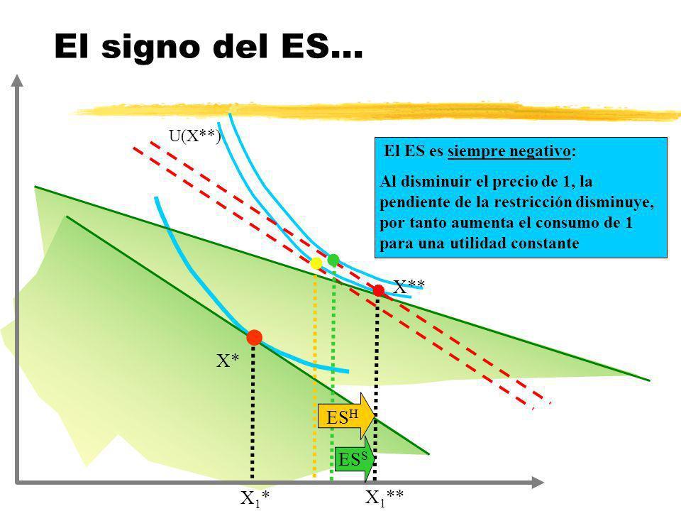 El signo del ES... U(X**) X** X* X* ESH ESS X1* X1**