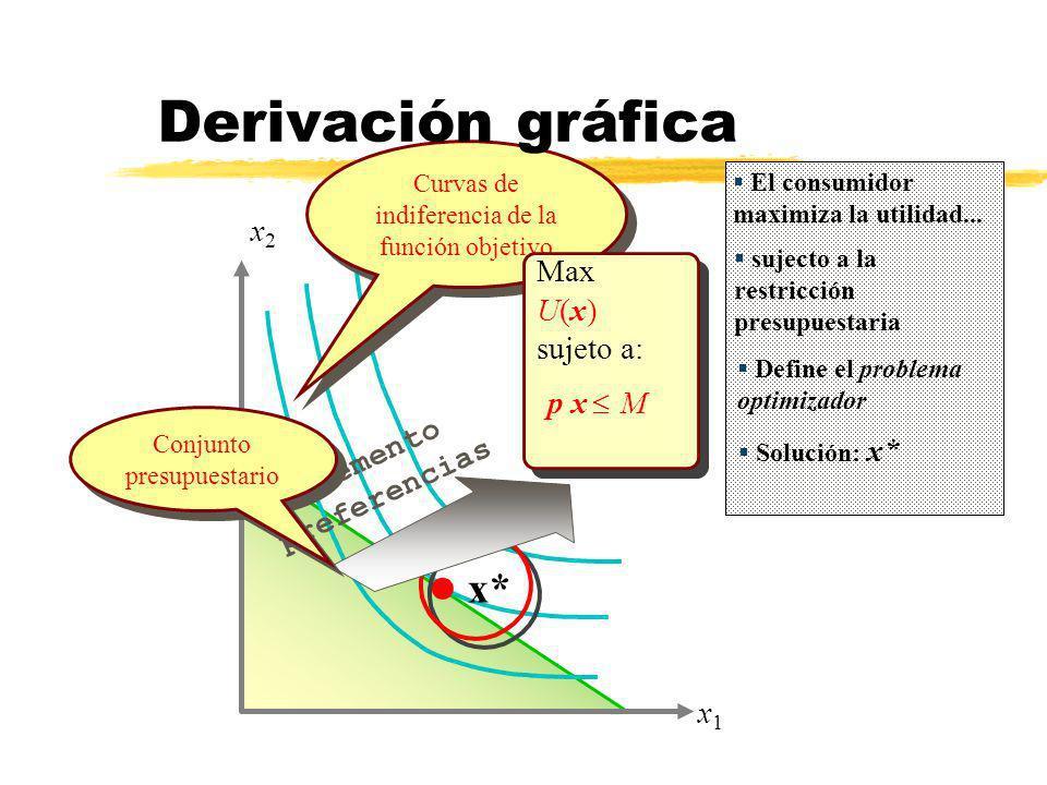Derivación gráfica p x £ M x* x2 Max U(x) sujeto a: incremento
