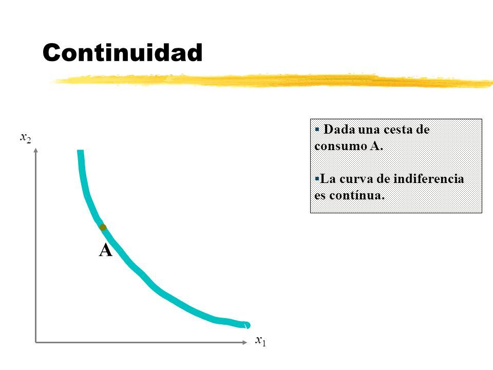 Continuidad A Dada una cesta de consumo A. x2