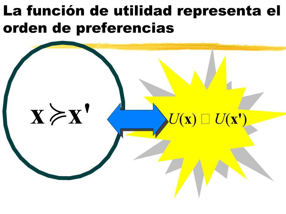 La función de utilidad representa el orden de preferencias