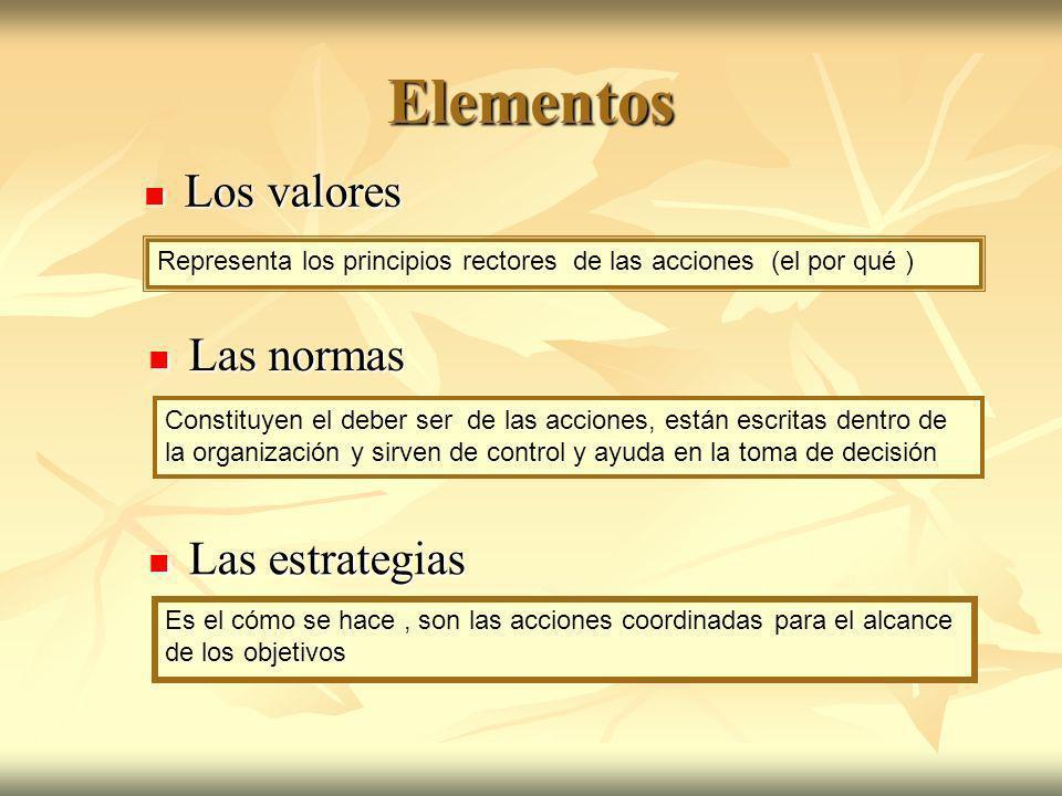 Elementos Los valores Las normas Las estrategias