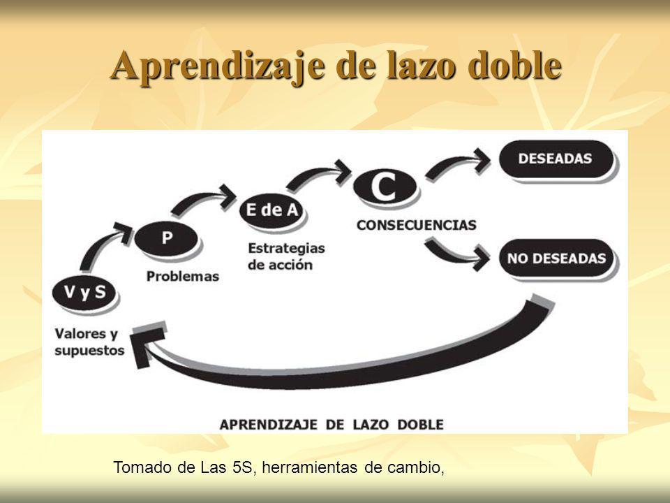Aprendizaje de lazo doble