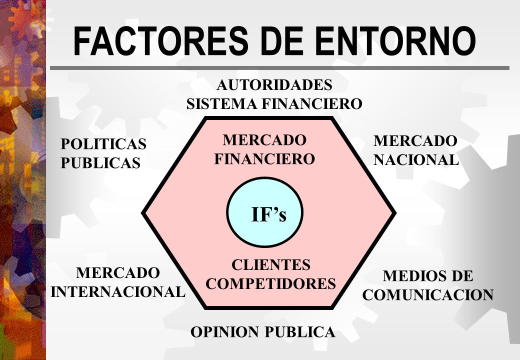 FACTORES DE ENTORNO IF's AUTORIDADES SISTEMA FINANCIERO MERCADO