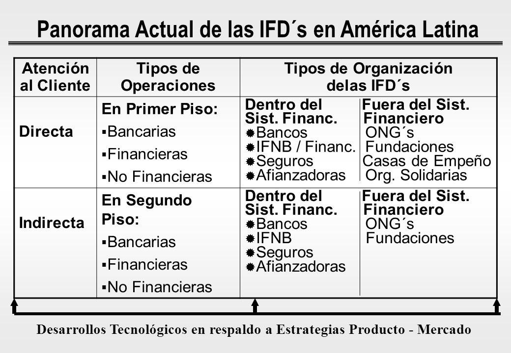 Panorama Actual de las IFD´s en América Latina